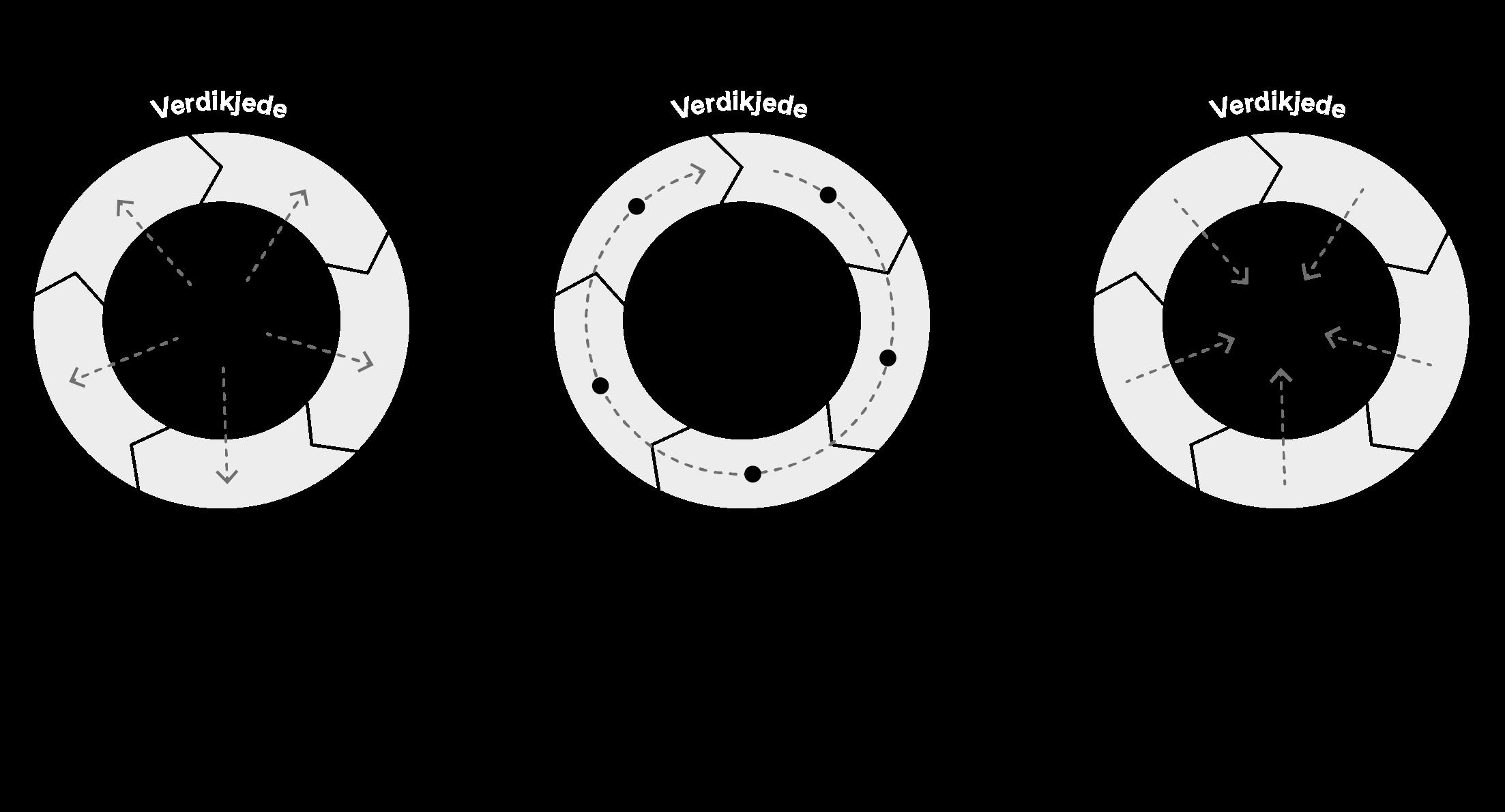 Sirkulator